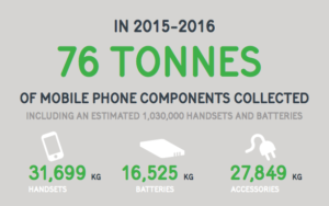 MobileMuster Infographic - Components Collected In 15-16-meal