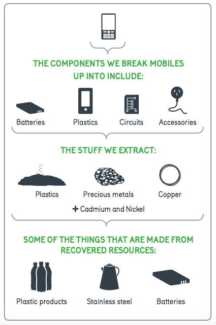 MobileMuster-meal Infographic - Parts of Mobile Recyled & What They're Turned Into