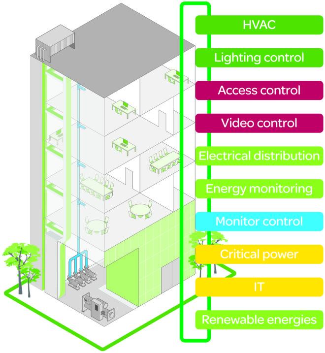 HVAC and big data | FM Magazine