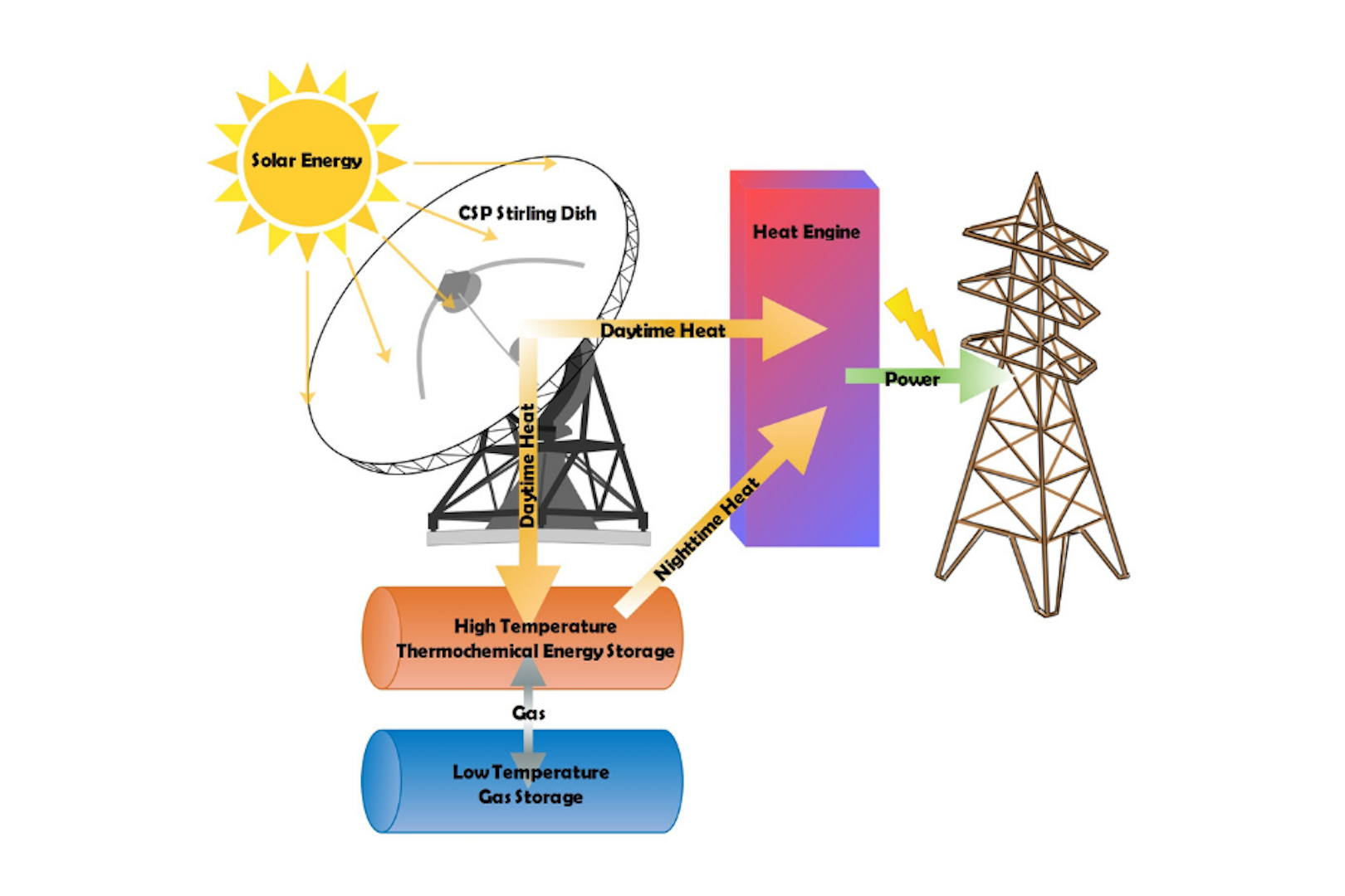 Solar power system that works at night a potential energy game-changer